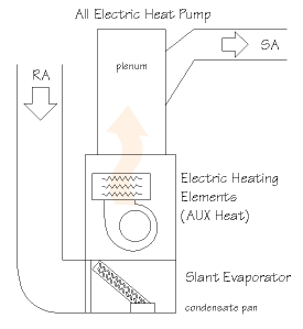 Understand Heat Pump Balance Point | AdvancedHeatingPDX.com